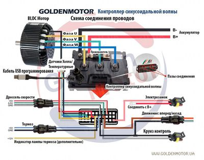 Контроллер 500А 72В к моторам BLDC серия VEC500 True Sine Wave